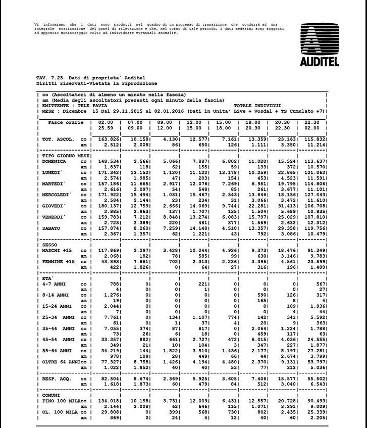 Dati di ascolto Auditel di Dicembre