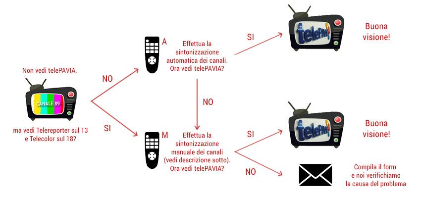 Sintonizzazione automatica o manuale dei canali tv